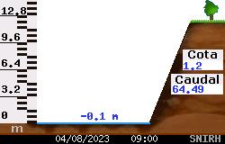 Estação Hidrométrica de Almourol